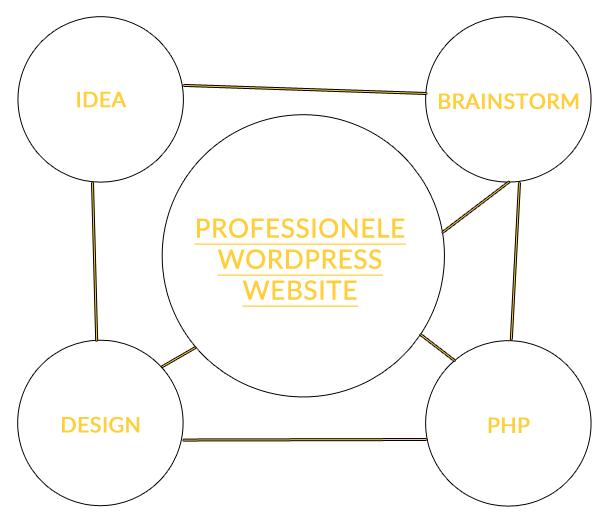 website-proces-marper
